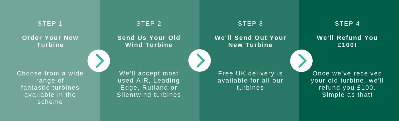 Turbine Trade-in Scheme Overview