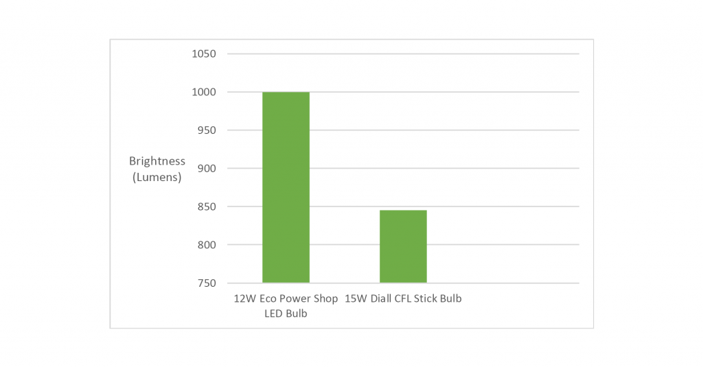 Chart of Brightness (lumens) of different wattage bulbs